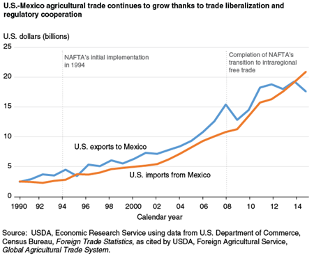 U.S.-Mexico agricultural trade continues to grow thanks to trade liberalization and regulatory cooperation