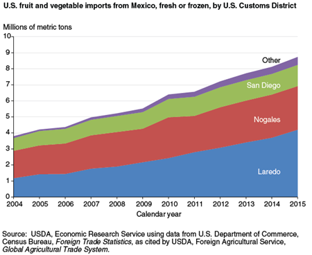 U.S. fruit and vegetable imports from Mexico, fresh or frozen, by U.S. Customs District
