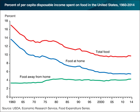 Average share of income spent on total food in the United States has remained relatively constant since 2000