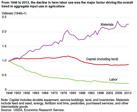 From 1948 to 2013, the decline in farm labor use was the major factor driving the overall trend in aggregate input use in agriculture