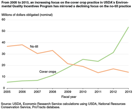From 2005 to 2013, an increasing focus on the cover crop practice in USDA's Environmental Quality Incentives Program has mirrored a declining focus on the no-till practice