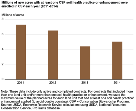 Millions of new acres with at least one CSP soil health practice or enhancement were enrolled in CSP each year (2011-2014)