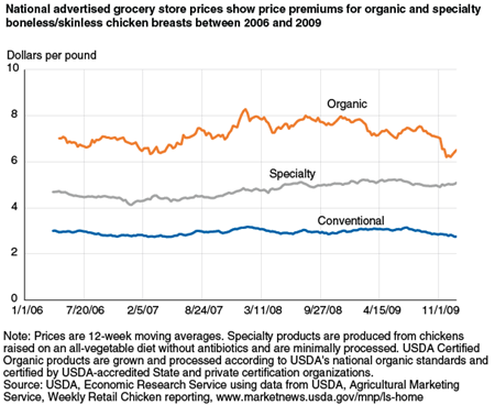National advertised grocery store prices show price premiums for organic and specialty boneless/skinless chicken breasts between 2006 and 2009