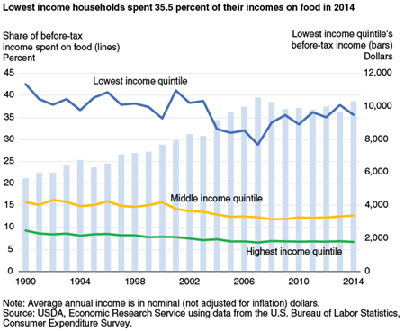 Lowest income households spent 35.5 percent of their incomes on food in 2014