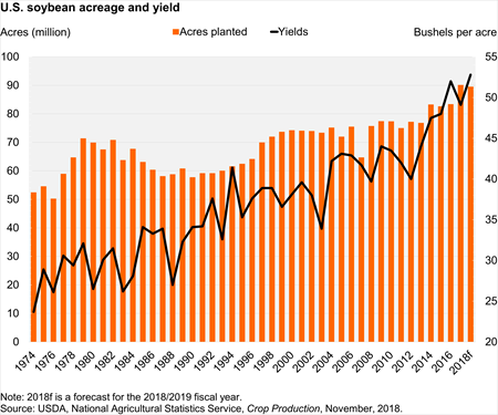 U.S. Soybean Acreage and Yield