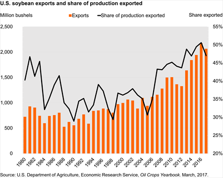 U.S. soybean exports and share of production exported
