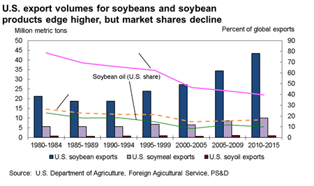 US export volumes for soybeans and soybean products edge higher, but market shares decline