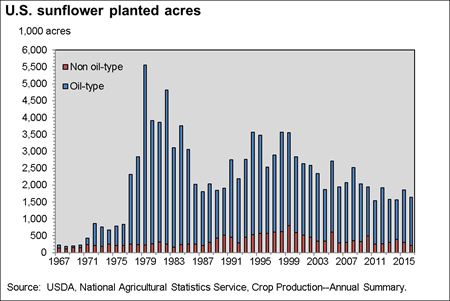 U.S. sunflower planted acres