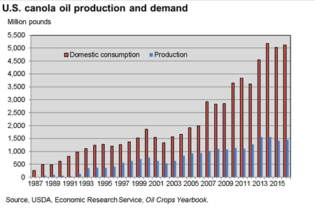 U.S. canola oil production and demand