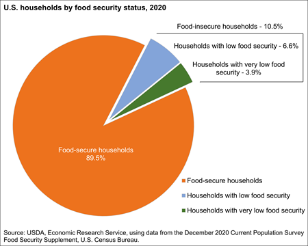 U.S. households by food security status, 2019