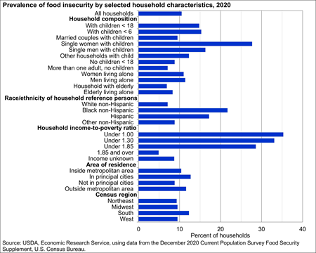 Prevalence of food insecurity, 2018