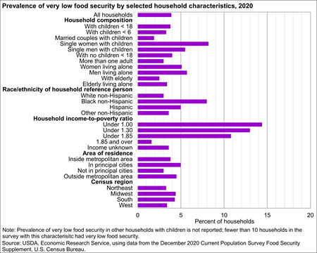 Prevalence of very low food security, 2019
