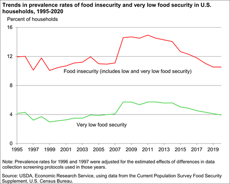Trends in prevalence rates of food insecurity and very low food security in U.S. households, 1995-2018