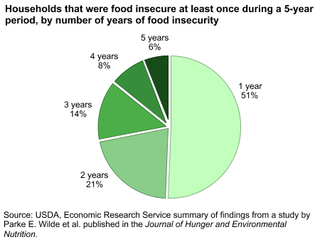 Households that were food insecure at least once during 5-year period, by number of years of food insecurity