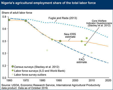 Nigeria's agricultural employment share of the total labor force