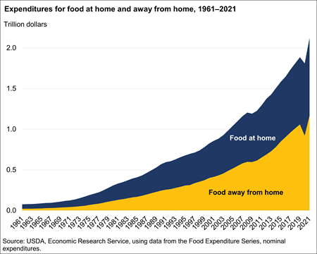 Expenditures for food at home and away from home