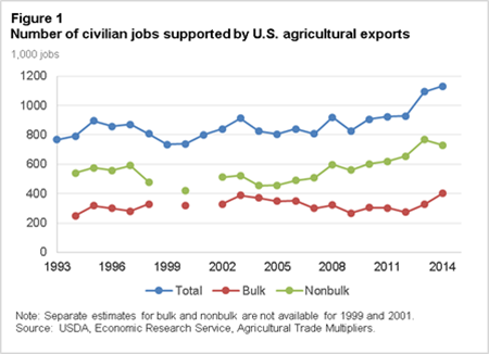 Number of civilian jobs supported by U.S. agricultural exports