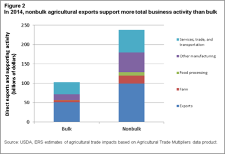 In 2014, nonbulk agricultural exports support more total business activity than bulk