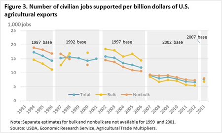 Number of civilian jobs supported per billion dollars of U.S. agricultural exports