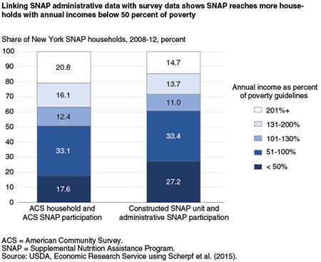 Linking SNAP administrative data with survey data shows SNAP reaches more households with annual incomes below 50 percent of poverty