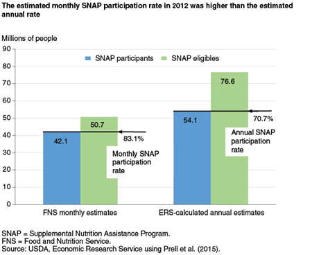 The estimated monthly SNAP participation rate in 2012 was higher than the estimated annual rate