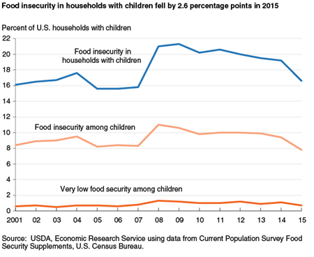 Food insecurity in households with children fell by 2.6 percentage points in 2015