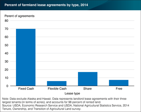 Fixed cash leases make up 70 percent of all farmland rental contracts