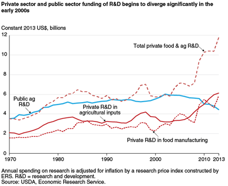 Private sector and public sector funding of R&D begins to diverge significantly in the early 2000s