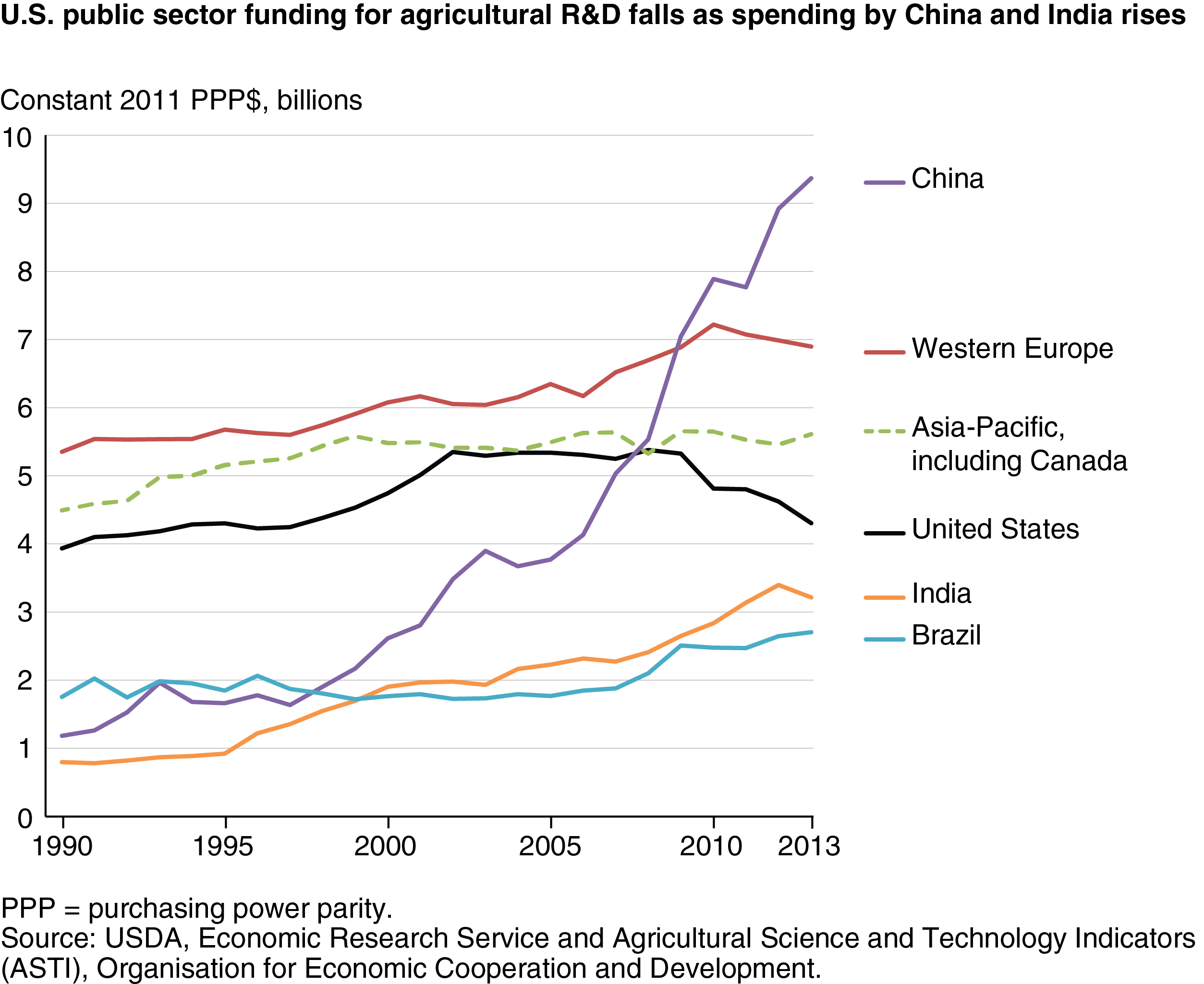 usda ers u s agricultural r d in an era of falling public funding  higher resolution chart 2507 pixels by 2049 300 dpi