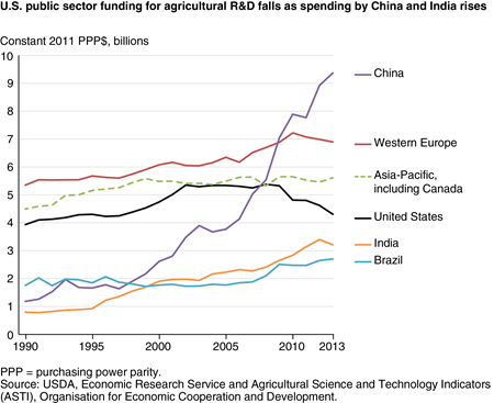 U.S. public sector funding for agricultural R&D falls as spending by China and India rises