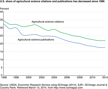 U.S. share of agricultural science citations and publications have decreased since 1996
