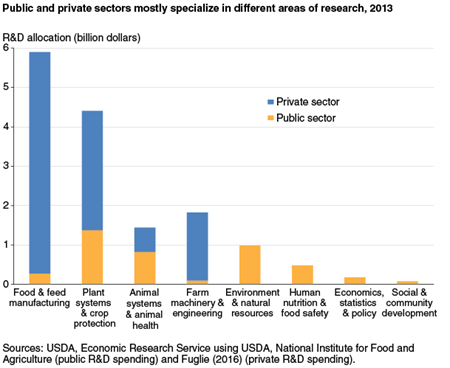 Public and private sectors mostly specialize in different areas of research, 2013