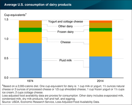 Cheese accounts for largest share of dairy cup-equivalents in U.S. diets