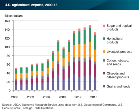 U.S. agricultural exports contain a diverse variety of products