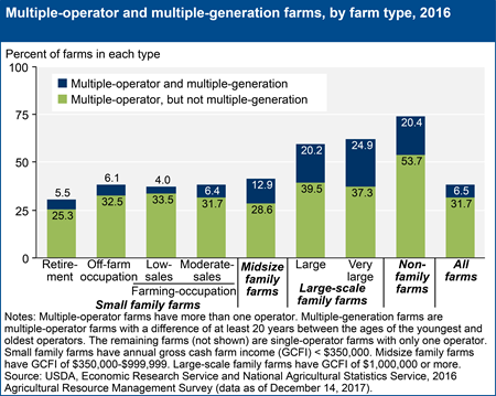 Multiple-operator and multiple-generation farms, by farm type, 2016