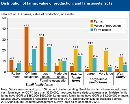 Distribution of farms, value of production, and farm assets, 2019