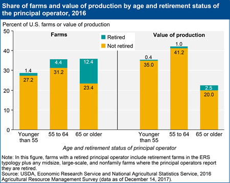 Share of farms and value of production by age and retirement status of the principal operator, 2016