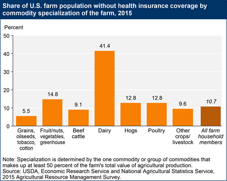Share of U.S. farm population without health insurance coverage by commodity specialization of the farm, 2015