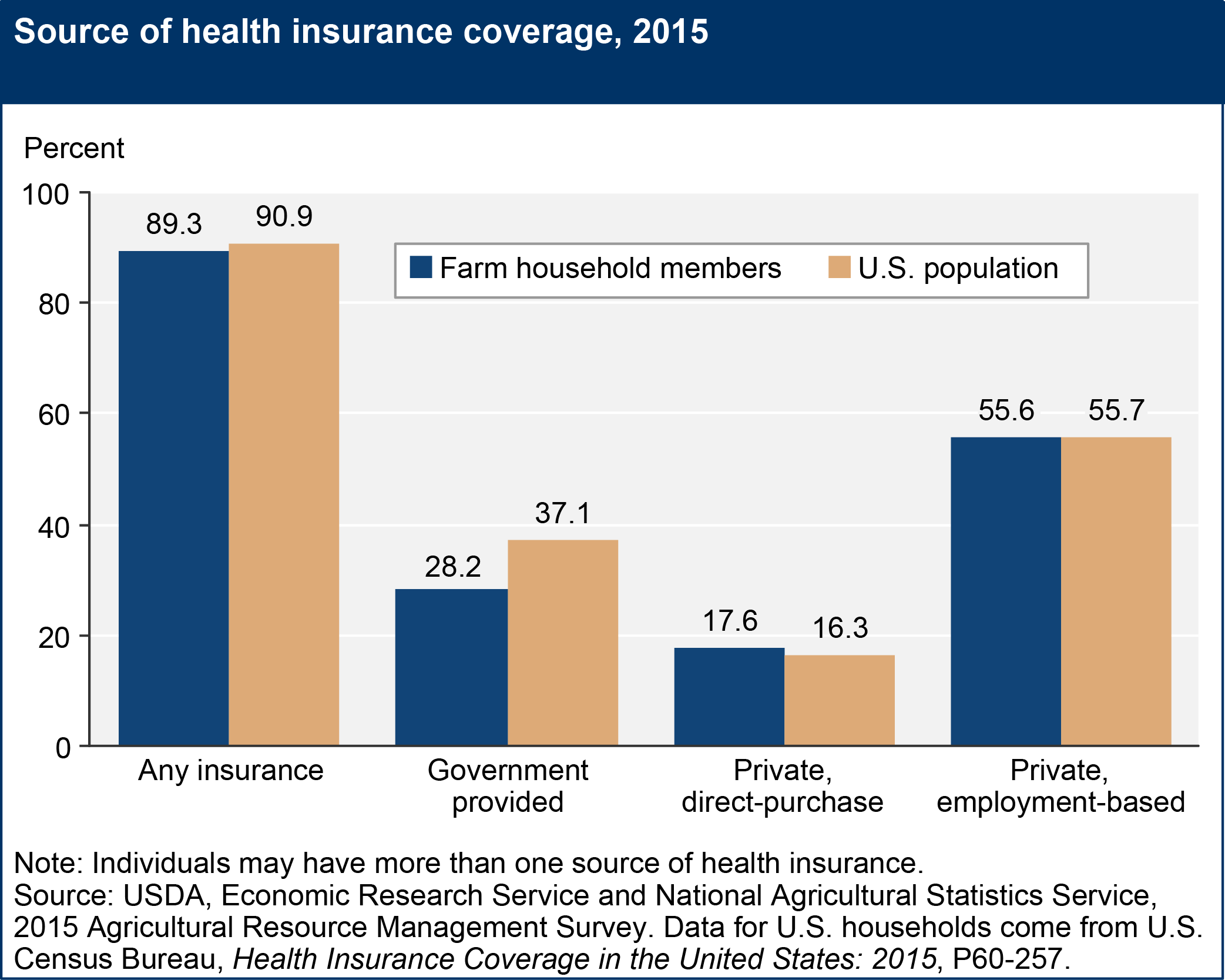 Farmers House Insurance >> Usda Ers Health Insurance Coverage
