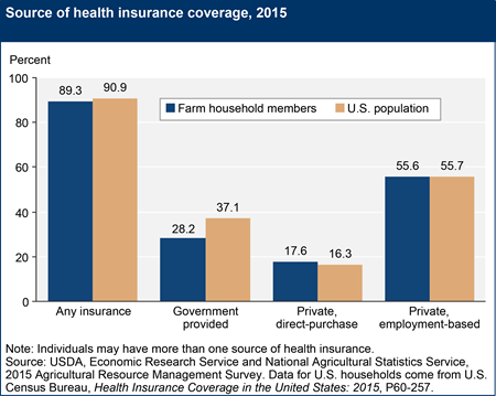 Source of health insurance coverage, 2015