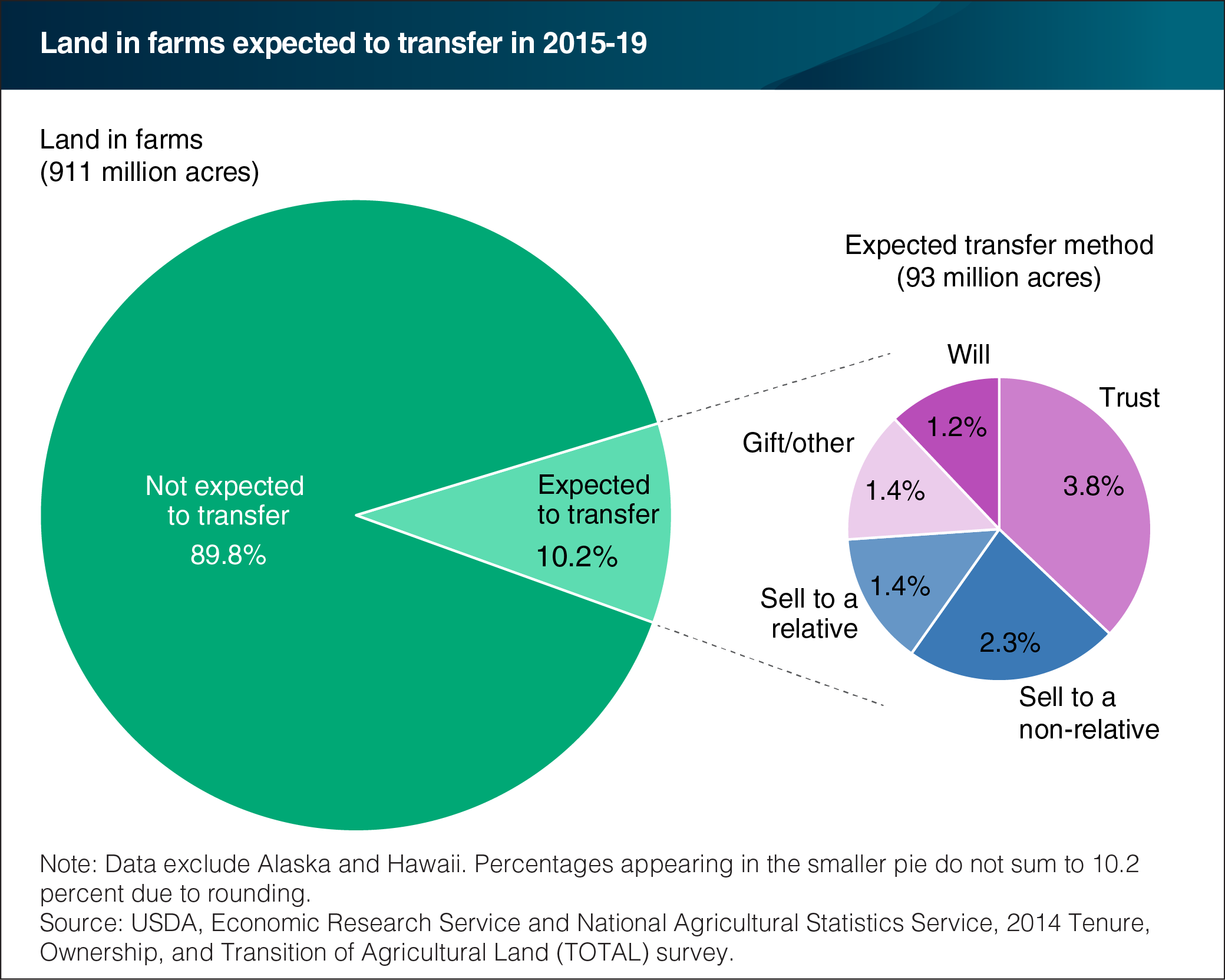 Usda ers best of charts of note 2016 editors pick 2016 ten percent of all land in farms is expected to be transferred during 2015 19 nvjuhfo Choice Image