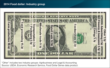 Editor's Pick 2016: Three post-farm industry groups account for about 61 cents of the U.S. food dollar