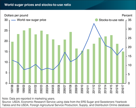 Tighter global sugar supplies support recent price increases