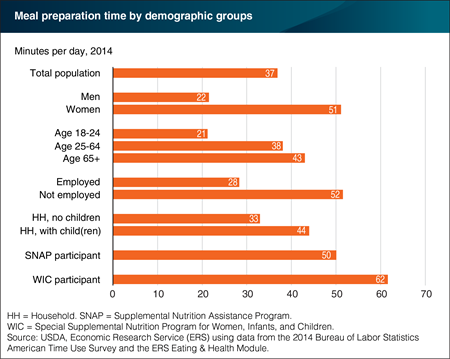 Meal preparation time varies across different U.S. demographic groups