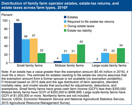 Distribution of family farm operator estates, estate-tax returns, and estate taxes across farm types, 2016F