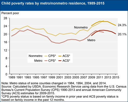 Child poverty rates by metro/nonmetro residence, 1989-2015