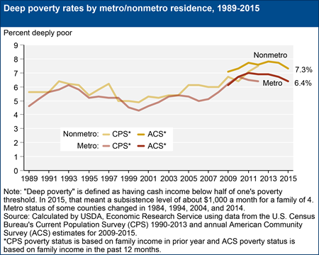 Deep poverty rates by metro/nonmetro residence, 1989-2015