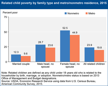 Related child poverty by family type and metro/nonmetro residence, 2015