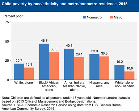 Child poverty by race/ethnicity and metro/nonmetro residence, 2015