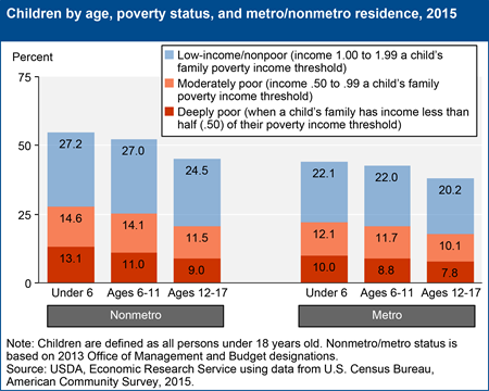 Children by age, poverty status, and metro/nonmetro residence, 2015